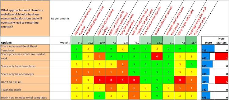 Decision Matrix For Idea Prioritization And Selection Ce Matrix