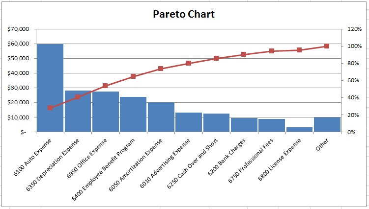 Pareto Chart  Visualize Your Priorities  Small Business Decisions