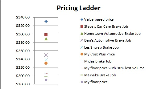 Pricing-Ladder-SmallBusinessDecisions