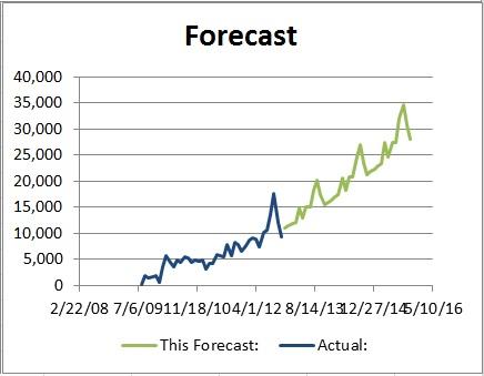 forecasting_forecastvsactual