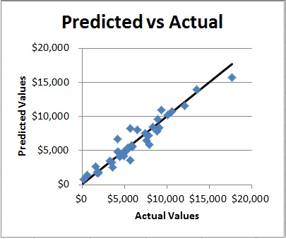 forecasting_predictedvsactual