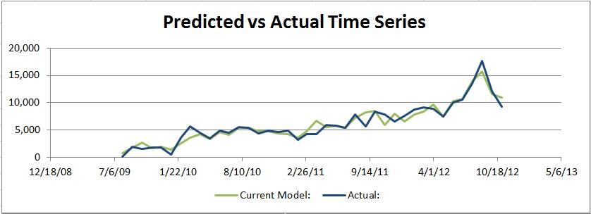 forecasting_predictedvsactualtimeseries