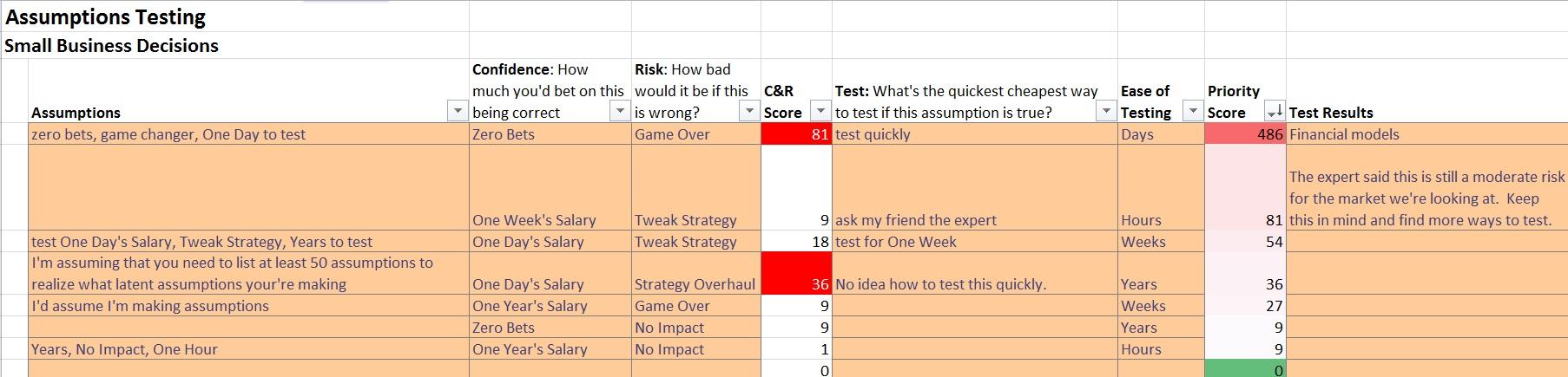 assumptions-testing-smallbusinessdecisions