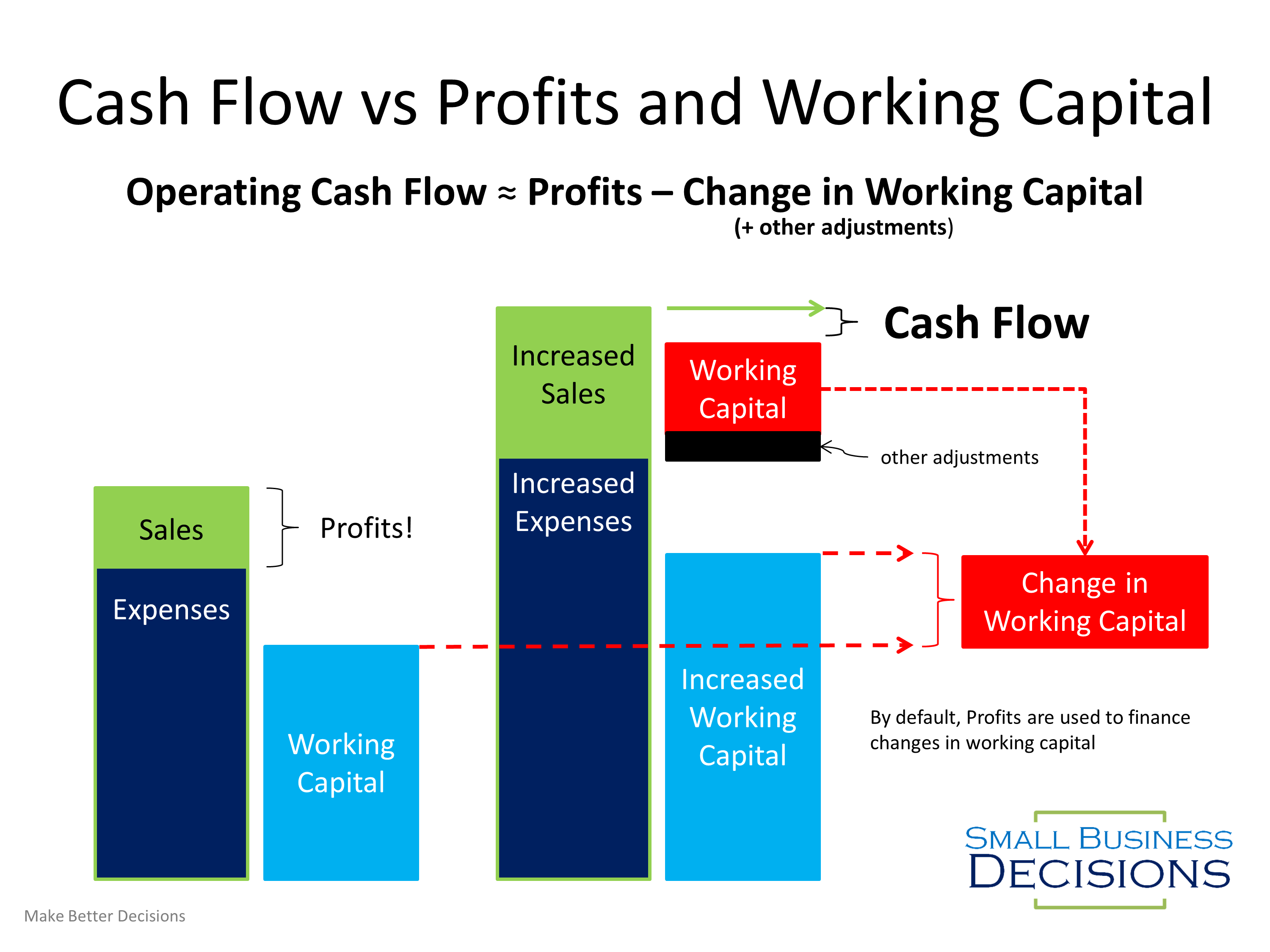 Operating Cash Flow ≈ Profits – Change in Working Capital + other Adjustments