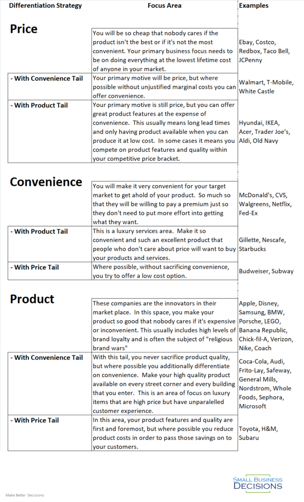 Table of Differentiation Strategy, Focus Areas and Example Companies