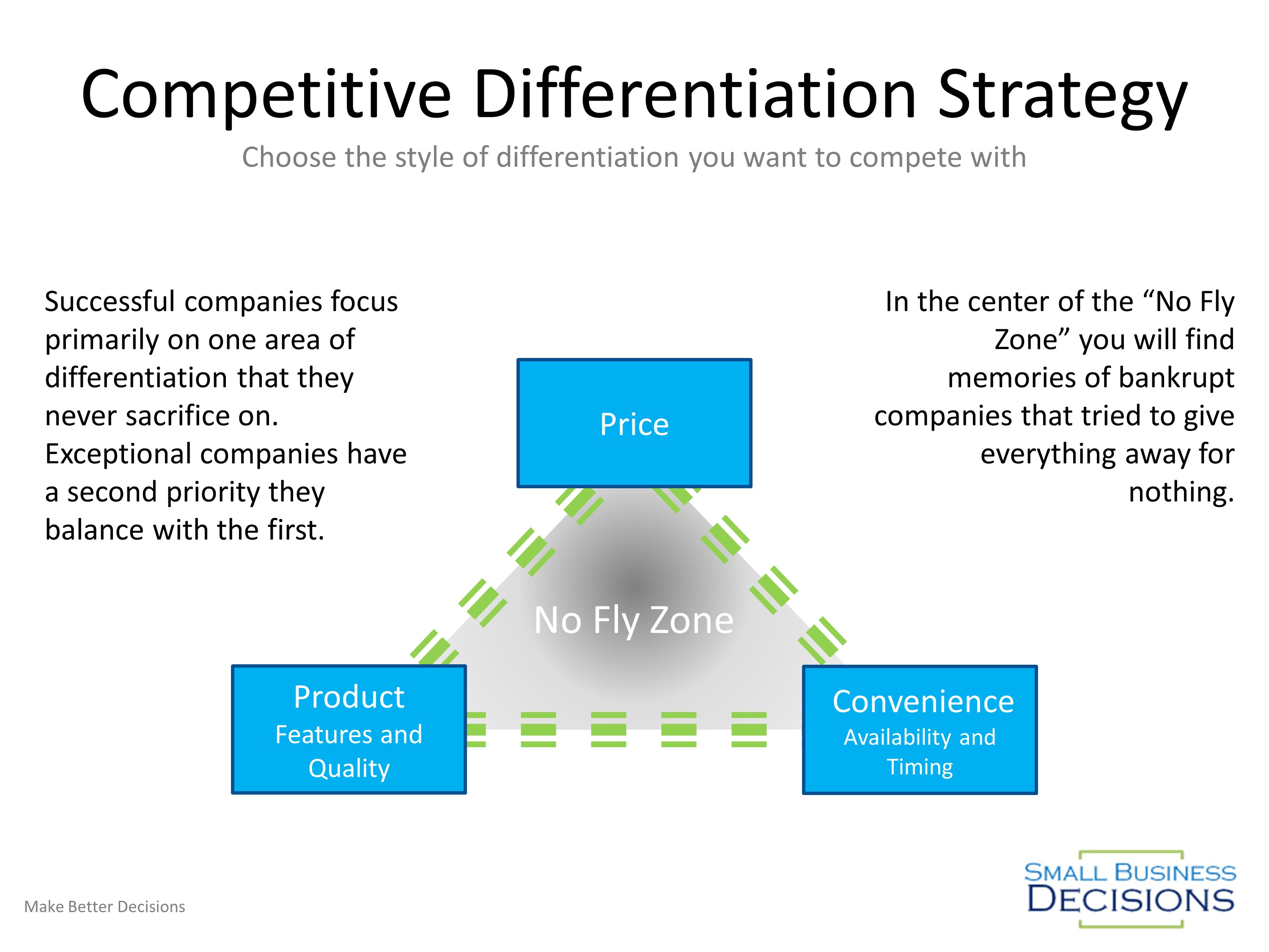 Competitive Differentiation Triangle