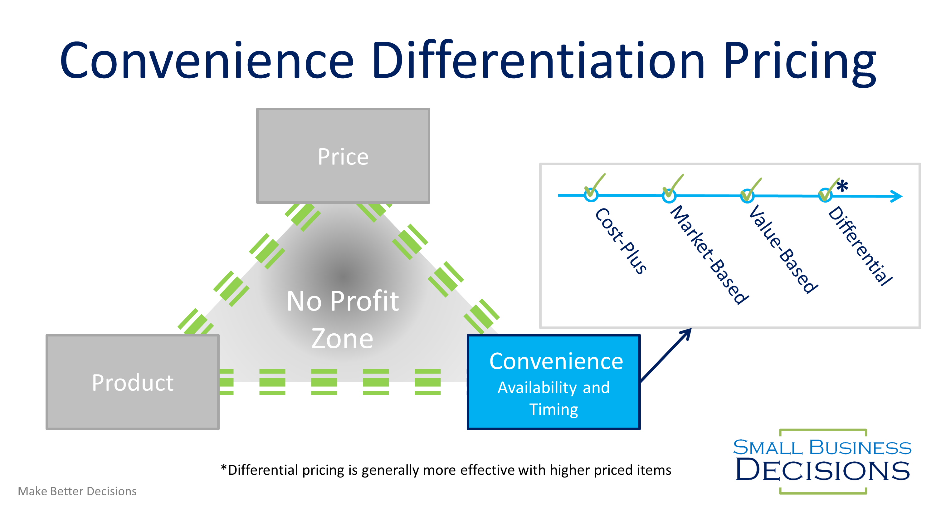 Convenience Differentiation Pricing Roadmap