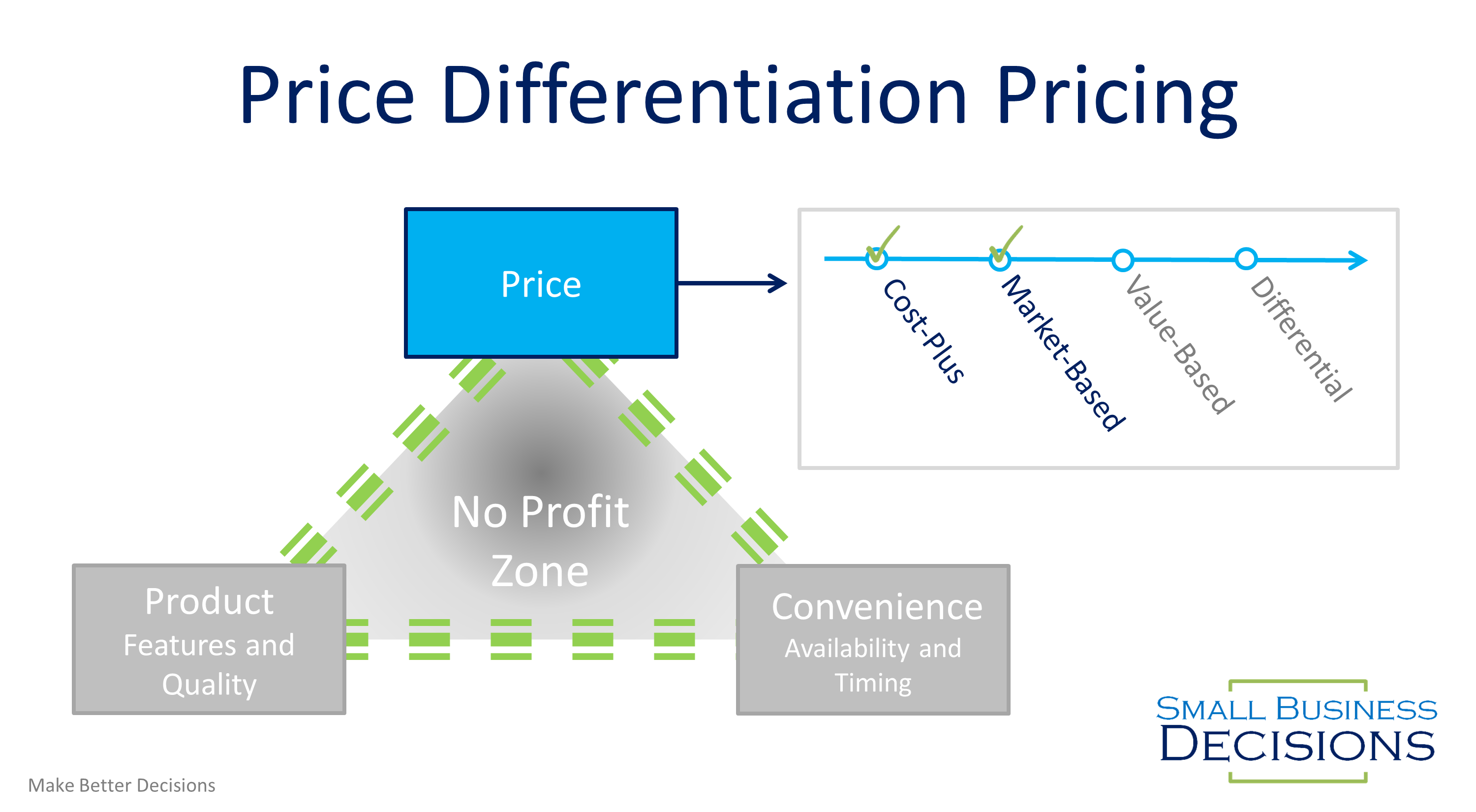 Price Differentiation Pricing Roadmap