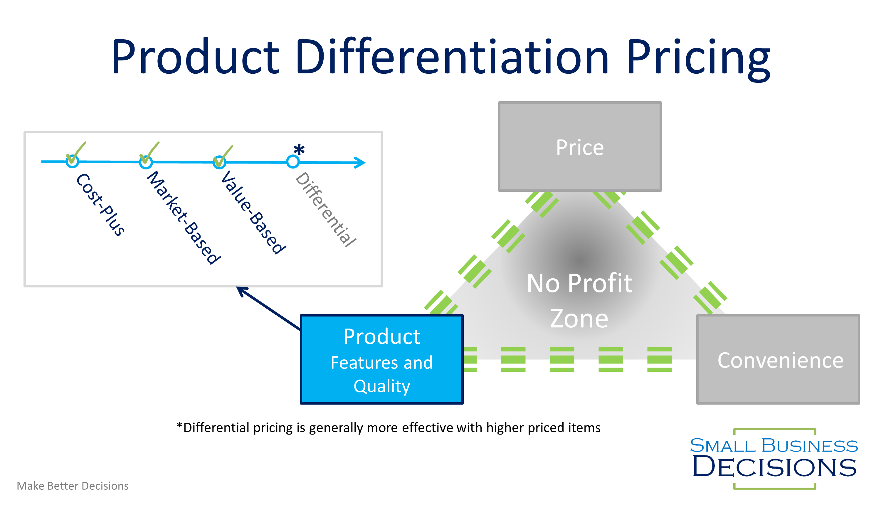 Product Differentiation Pricing Roadmap