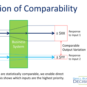 Propagation of Comparable inputs