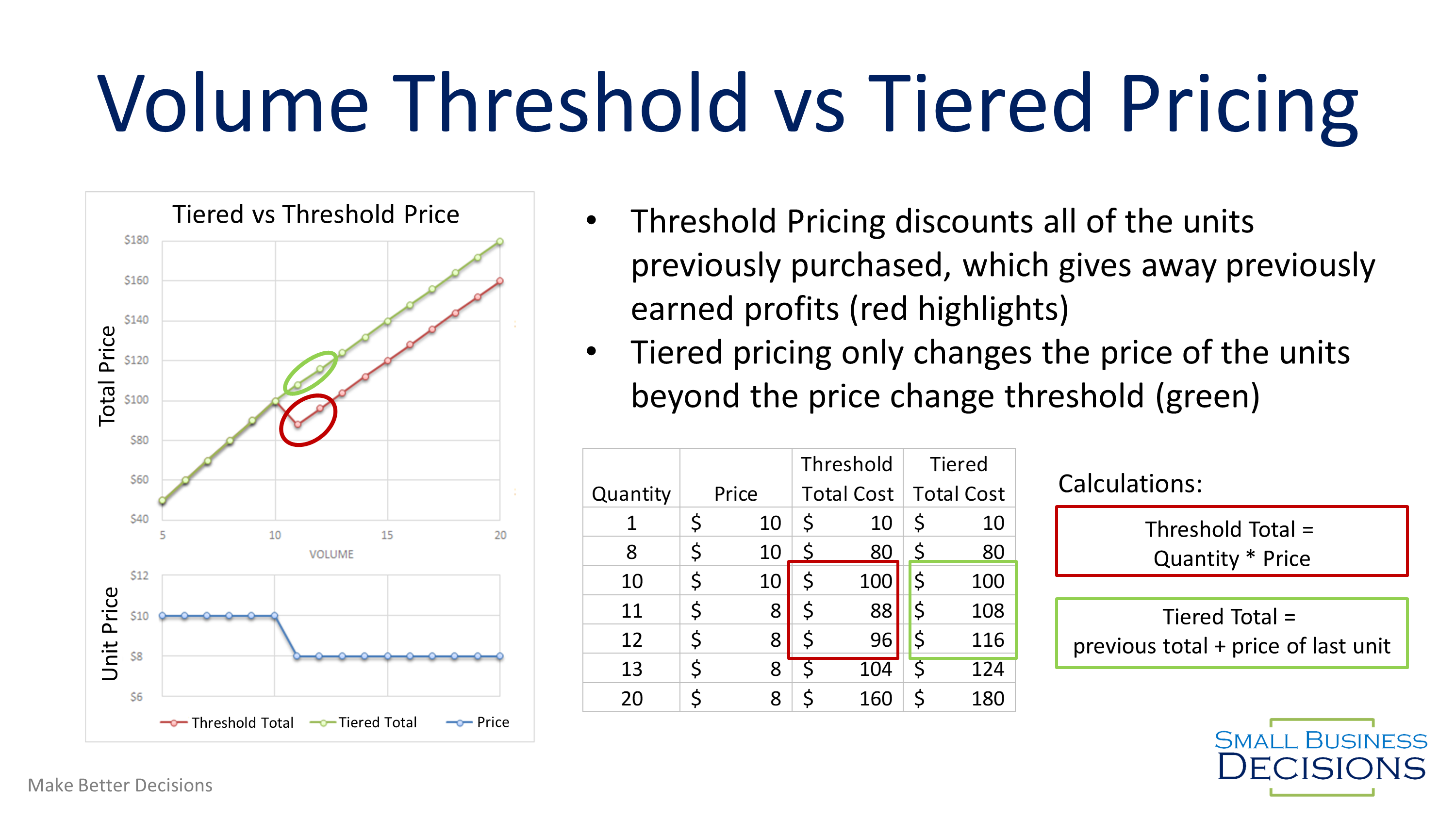 Tiered Pricing Vs Volume Threshold Pricing