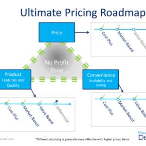 Ultimate Pricing Roadmap