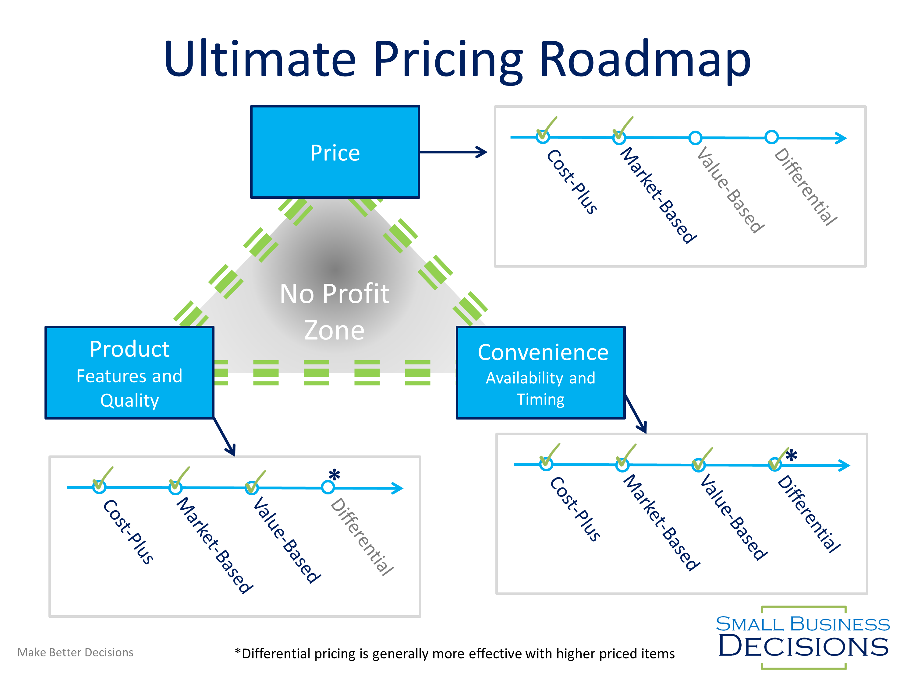 Ultimate Pricing Roadmap