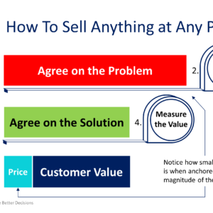 How to Sell Anything at Any Price