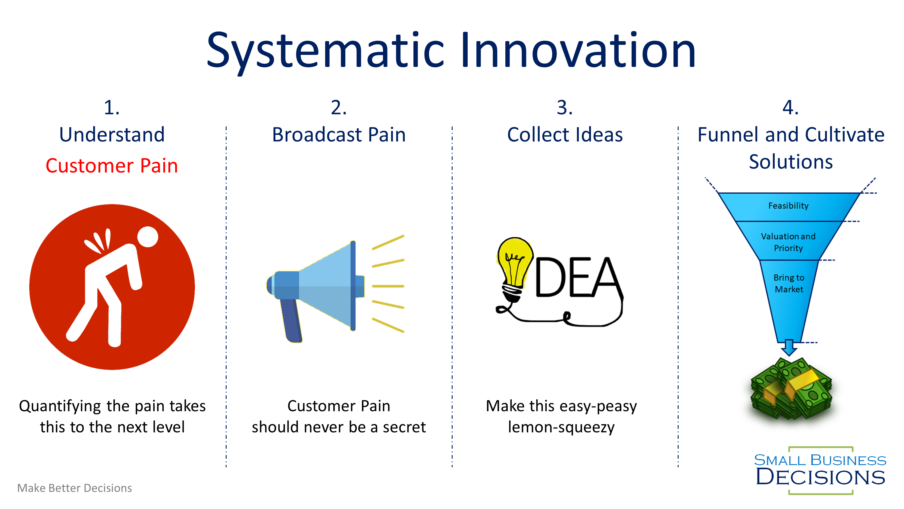 Systematic Innovation will Make You Millions