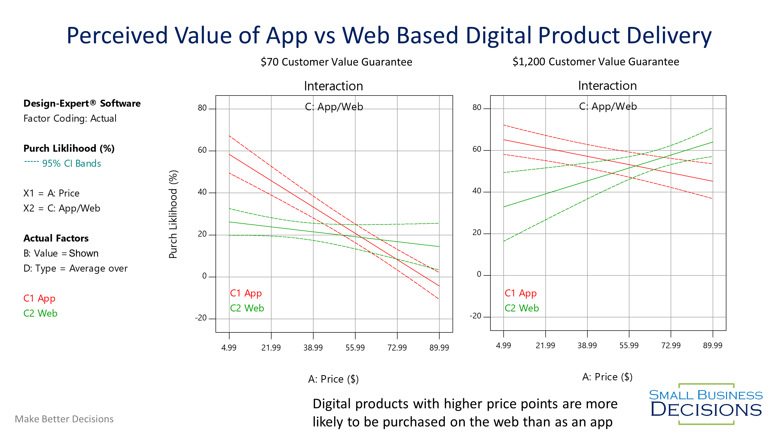 Web vs App Value Perception