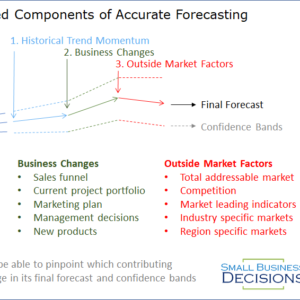 Components of an Accurate Forecast
